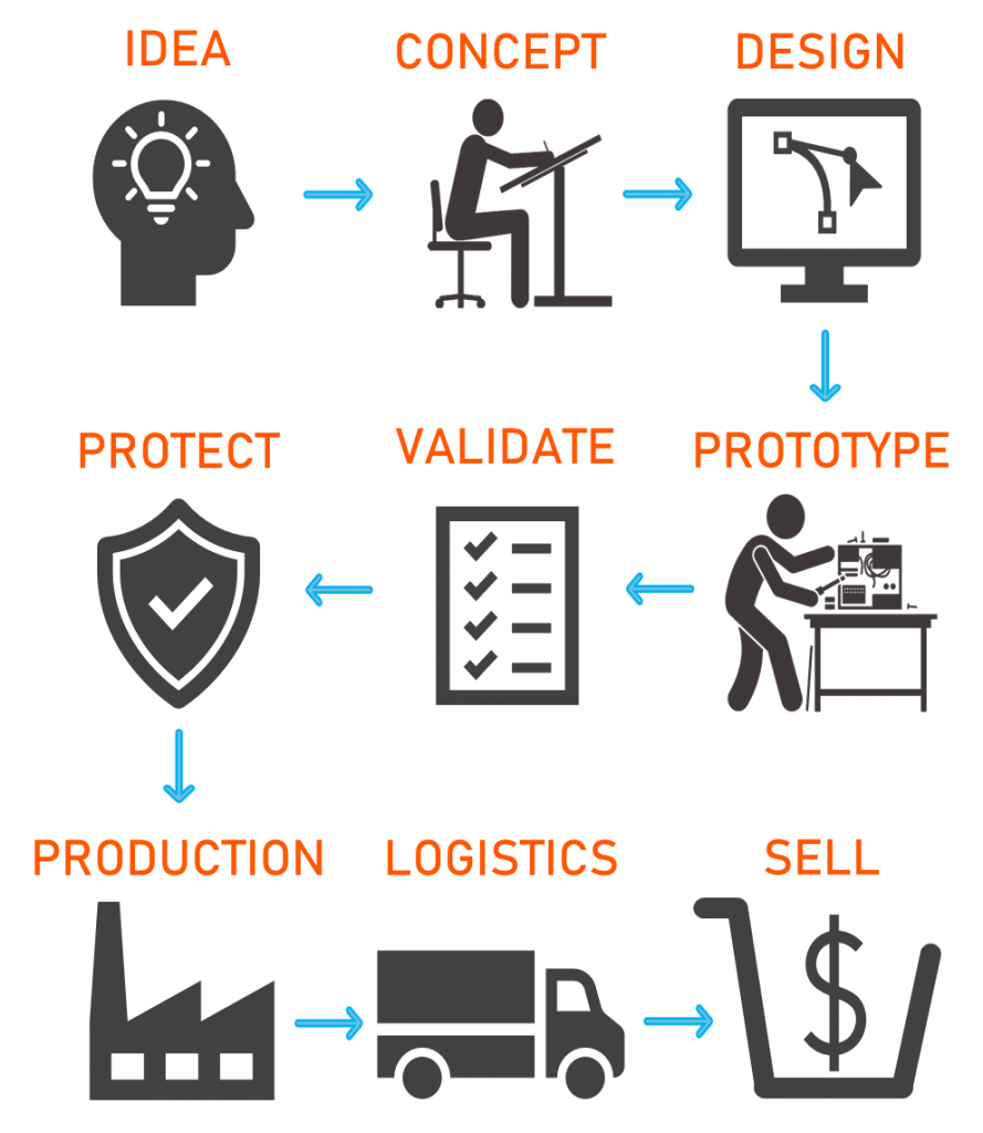 Bay Area Innovations flow Chart depicting steps in the product design process